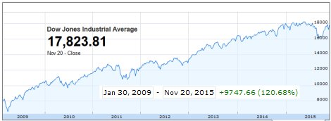 Dow Jones hitting record all-time highs over the last two years.