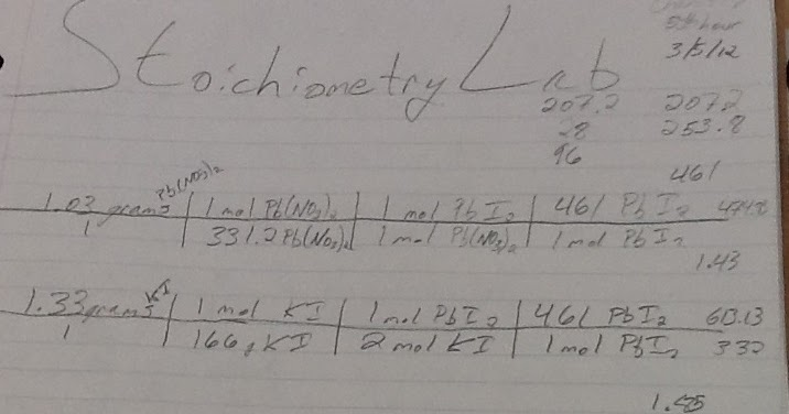 5th Hour Chemistry Cat: Yet Another Stoichiometry Lab