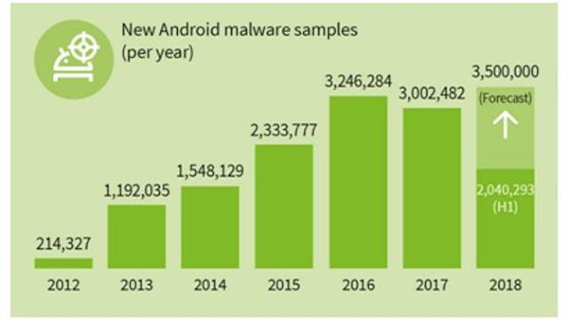 Histórico de amenzadas recibidas en Android.