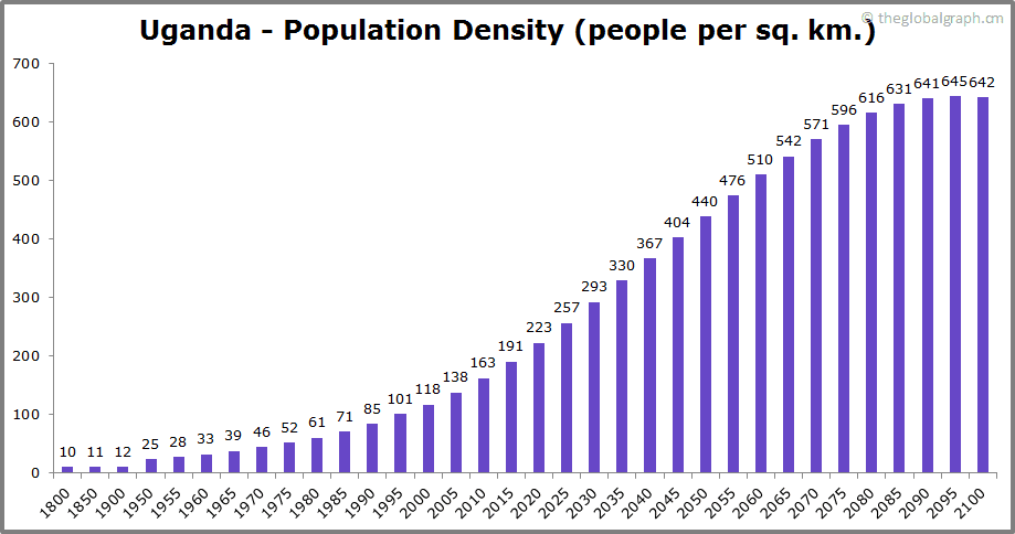 Uganda  Population Density (people per sq. km.)