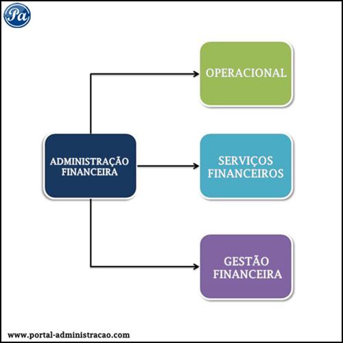 Áreas da Administração Financeira e Orçamentária