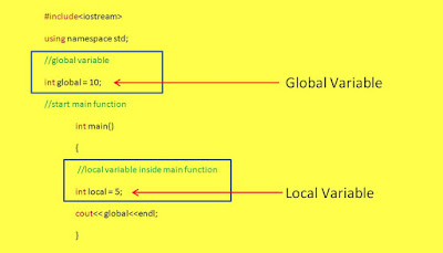 Difference between Local Variable and Global Variable