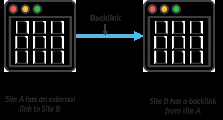 Backlinks,Top Backlinks,Paid Backlinks