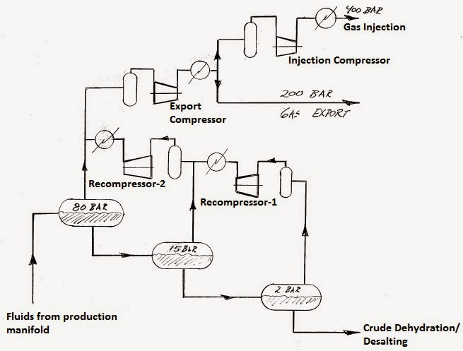 Chemical Engineering Process Flow Diagram Compressor