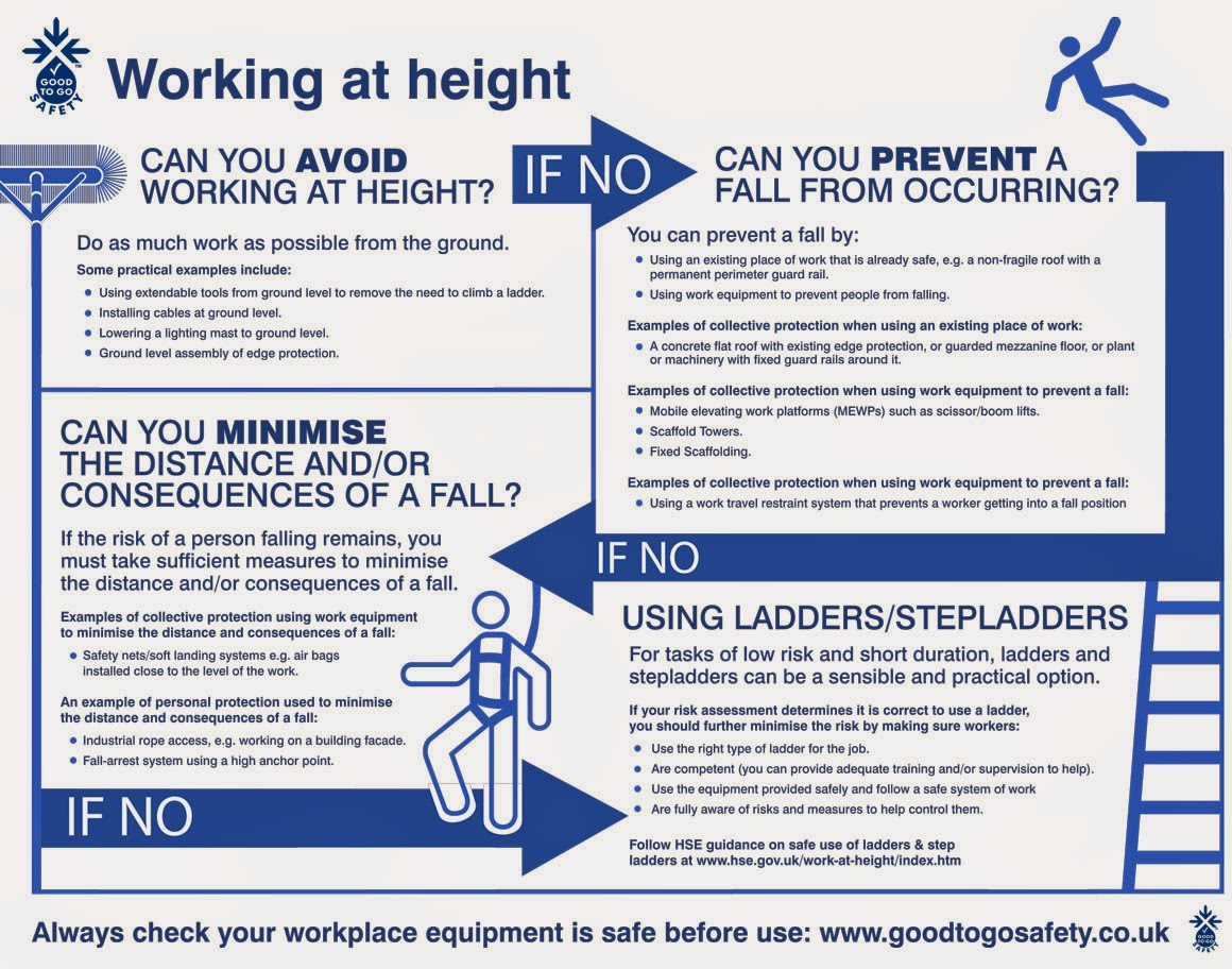 Working at height an idiot s guide to equipment safety for Step ladder risk assessment template