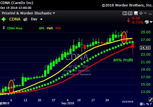 Market Pendulum: Pendulum Trader Offers
