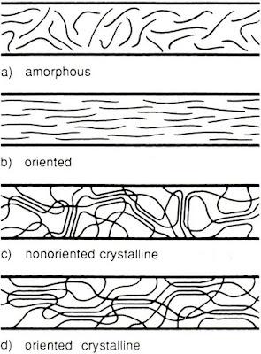 Molecular arrangements in fibres