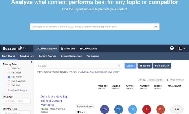 Metrics in Content Marketing