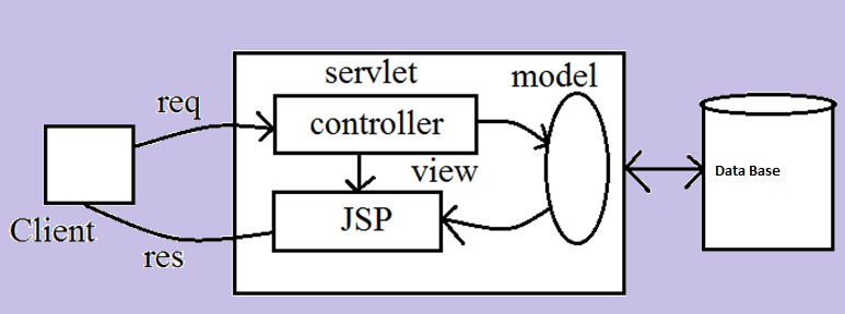 an overview of servlets and jsp technology computer science essay Core servlets & javaserver pages is the most popular servlet and jsp book internationally, with translations in bulgarian, chinese (both traditional and simplified script), czech, french, german, hebrew, japanese, korean, macedonian, polish, portuguese, russian and spanish.