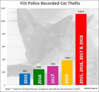 1114 cats have been reported to UK police forces from 2015 to 2018