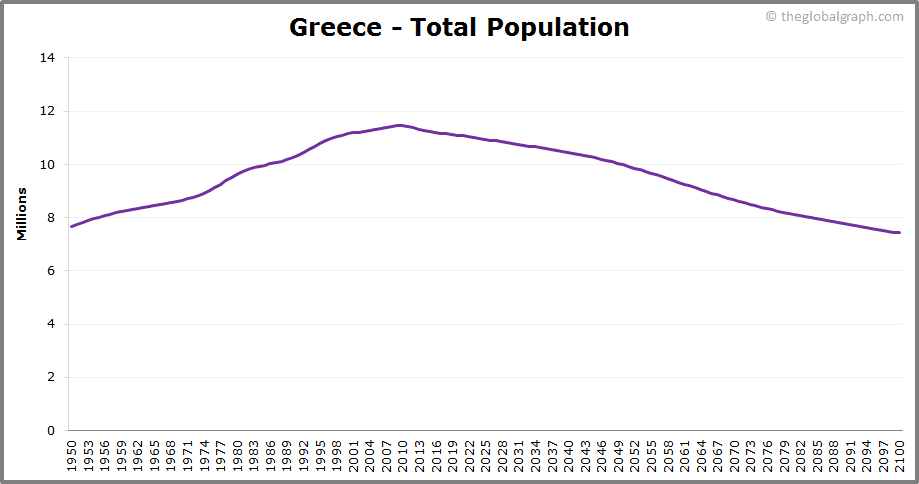 Greece  Total Population Trend