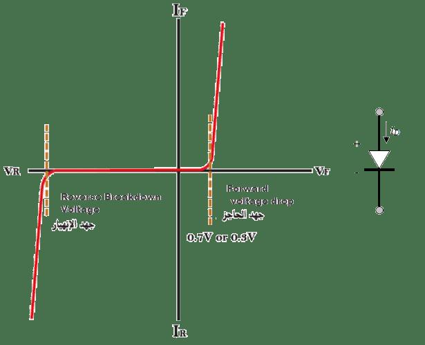 رسم بياني يوضح سلوك الدايود في كلأ من الحالتين التوصيل الامامي والعكسي