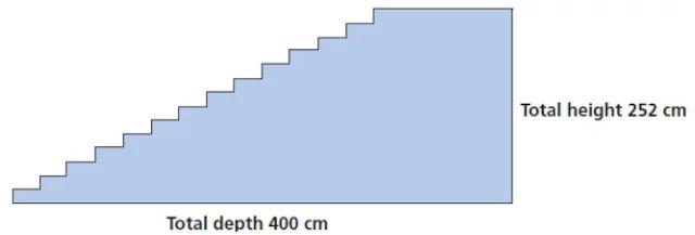 Diketahui sebuah tangga yang terdiri dari 14 anak tangga memiliki total ketinggian 252 cm seperti ditunjukkan oleh gambar di bawah ini