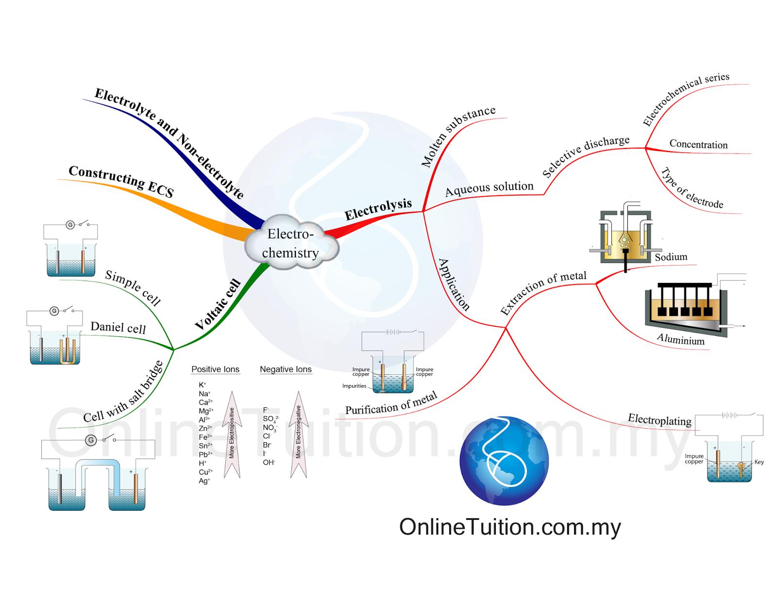 Mind Map Electrochemistry Spm Chemistry
