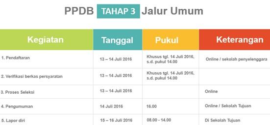Jadwal PPDB Online SMP Negeri DKI Jakarta Tahap 3 Jalur Umum Tahun Pelajaran 2016/2017
