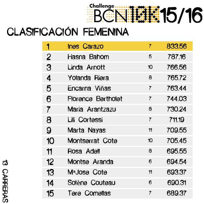 Clasificación CHALLENGEBCN10K - 13 carreras