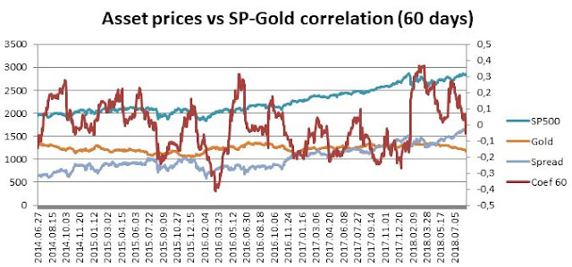 S&P500, Gold, and  60 days correlation serie, own elaboration