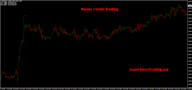 Master Candle MT4 Indicator