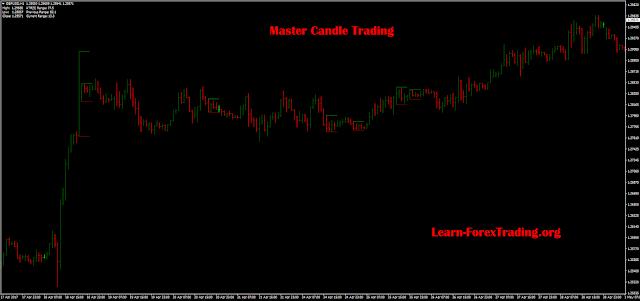 Master Candle MT4 Indicator