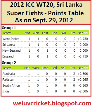 Icc World Twenty20 Point Table Modern Coffee Tables And