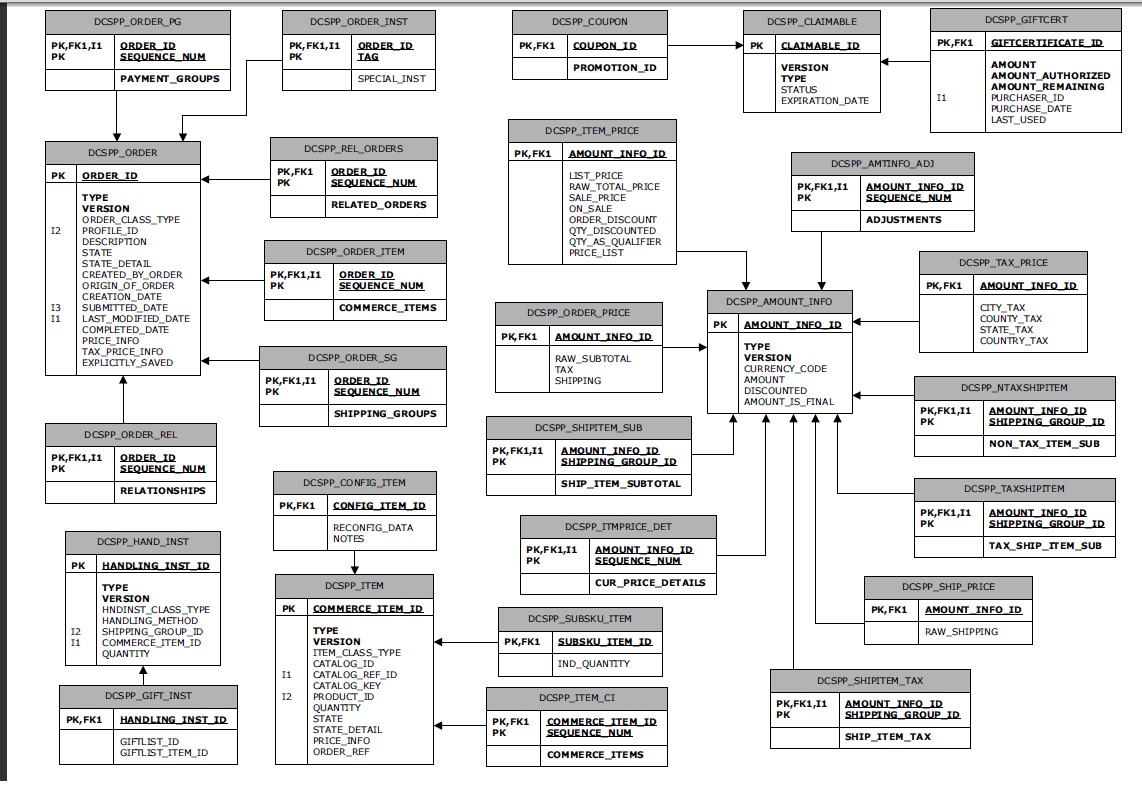 A Database Schema Vs A Database Tablespace