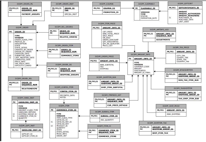 er diagram for schema