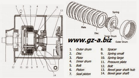 Komponen Steering System Pada Crawler Machine