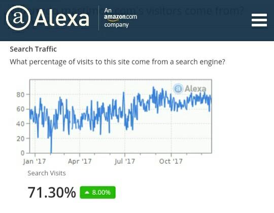 Cara Meningkatkan Alexa Rank Sebuah Website Dengan Cepat