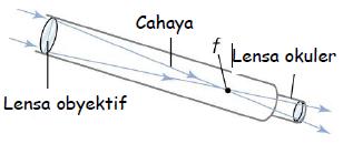 Alat Optik Teleskop Fisika Teropong Bintang