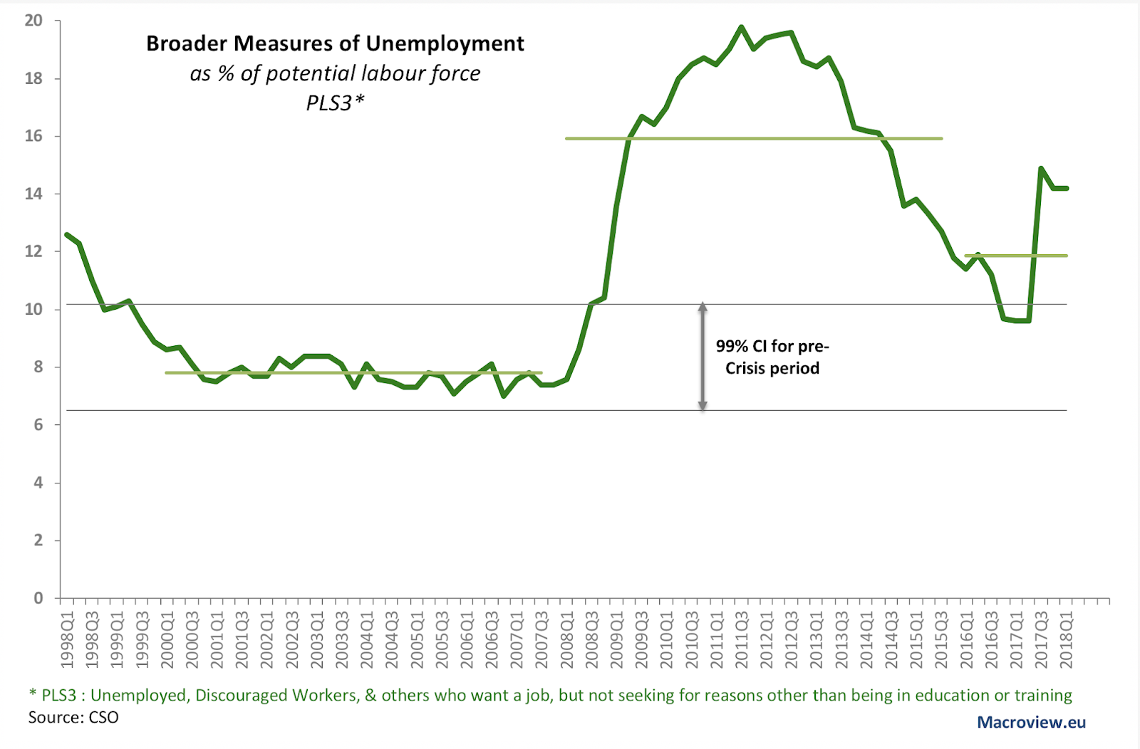 What are the two main measures of unemployment — pic 2