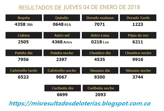 Resultados de las loterías de Colombia | Ganar chance | Resultado de la lotería | Loterias de hoy 04-01-2018