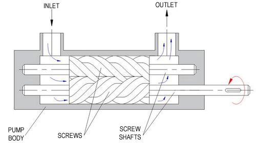 Pump Operation Diagram Worksheet And Wiring Diagram