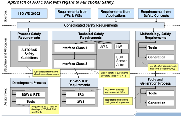 More Than Embedded: AUTOSAR approach for Functional Safety