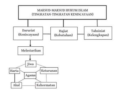 Tujuan Utama Syariat Islam