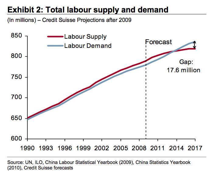 wirtschaftswachstum china seit 2000
