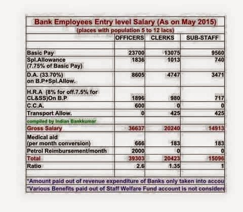 bank po salary after pay revision 2015