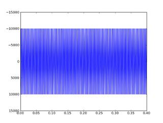 Sound Synthesis with Numpy - DZone Web Dev