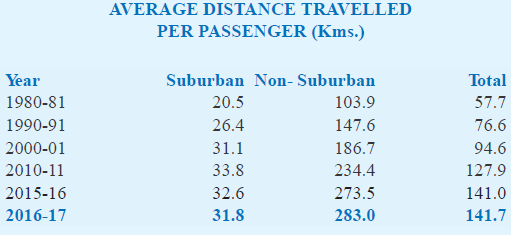 average distance travelled per passenger 2016-17