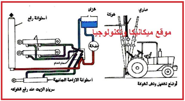 كتاب اساسيات الهيدروليك وطرق عملها فى المركباتالهيدروليك وطرق عملها