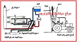 الخواص الفيزيائية وكيفة تحديدها, معرفه مكونات الدائره الهيدروليكية, انواع النظام الهيدروليكية, المقارنه بين انواع النظام الهيدروليكية, استخدامات الهيدروليك,