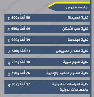 أسعار ومصروفات جامعة فاروس فى مصر 2016-2017 بعد الزيادة :