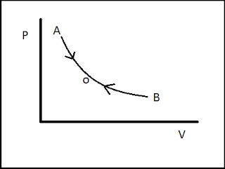 Reversible process in thermodynamics