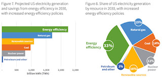 Electricity usage compared in the US in 2030 with and without energy efficiency