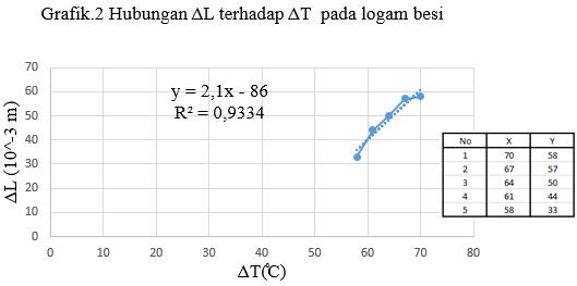 grafik pemuaian panjang