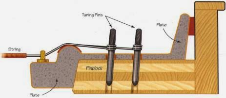 pinblock