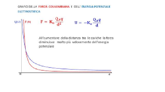 Immagine%2Benergia%2Bpotenziale%2Be%2Bpotenziale..png