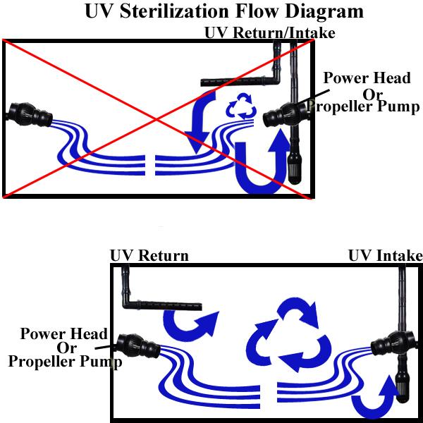 Aquarium  U0026 Pond Uv Sterilization Diagrams