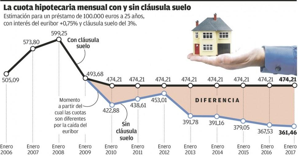 Ccoo justicia castilla y le n juzgados cl usula suelo for Clausula suelo asturias