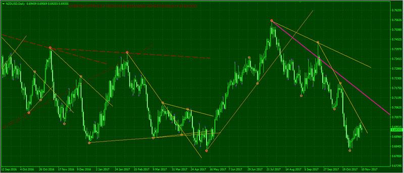 Trendline Market