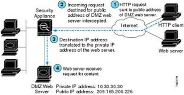 dunia kata: case study network security part 1
